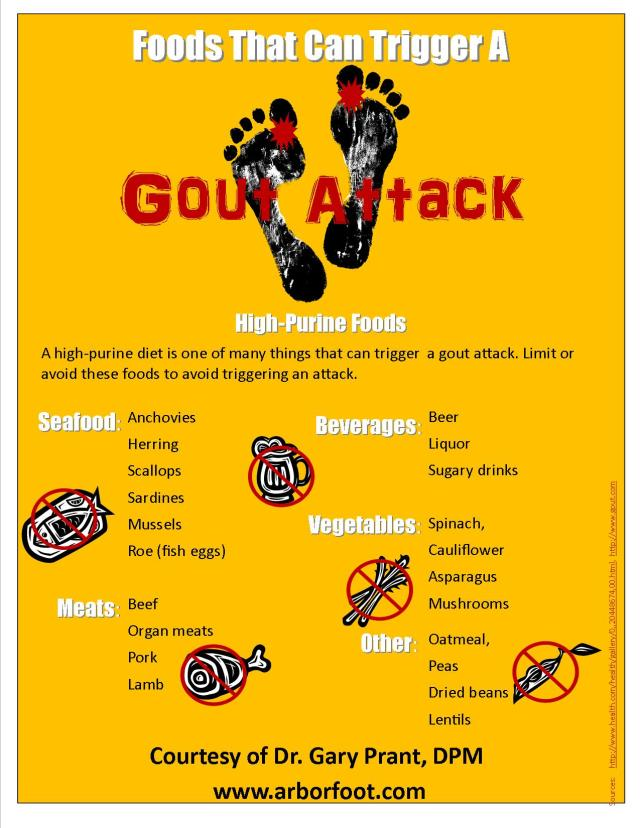 List of Foods that can Trigger a Gout Attack